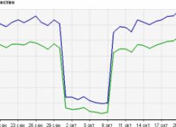 Фильтр Яндекса: страницы в индексе, но позиции пропали